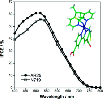 A phenanthroline heteroleptic ruthenium complex and its application to dye-sensitised solar cells