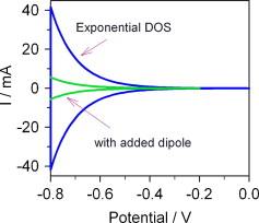 A review of recent results on electrochemical determination of the density of electronic states of nanostructured metal-oxide semiconductors and organic hole conductors