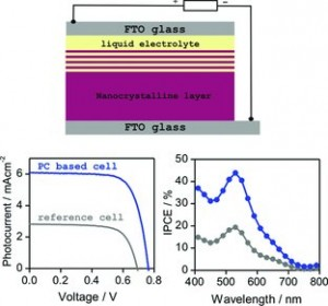 Efficient transparent thin dye solar cells based on highly porous 1D photonic crystals