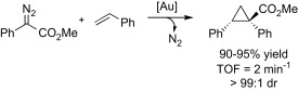 Gold-catalyzed olefin cyclopropanation