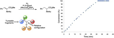 Modular optimization of enantiopure epoxide-derived P,S-ligands for rhodium-catalyzed hydrogenation of dehydroamino acids