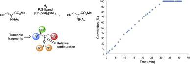 Modular optimization of enantiopure epoxide-derived P,S-ligands for rhodium-catalyzed hydrogenation of dehydroamino acids