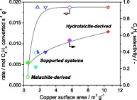 Partial hydrogenation of propyne over copper-based catalysts and comparison with nickel-based analogues