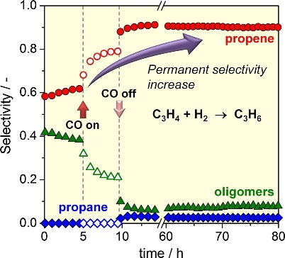 Permanent alkene selectivity enhancement in copper-catalyzed propyne hydrogenation by temporary CO supply