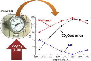 Towards full one-pass conversion of carbon dioxide to methanol and methanol-derived products
