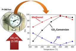 CO2 conversion to methanol (Urakawa's group)