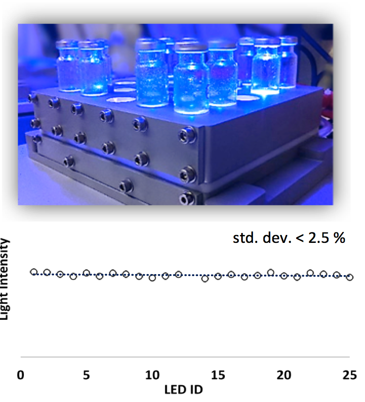 Fig 8. Top) High-throughput screening photoreactors (HTSP). Bottom) Comparison of the light intensity between all positions of the photoreactor at 700 mA
