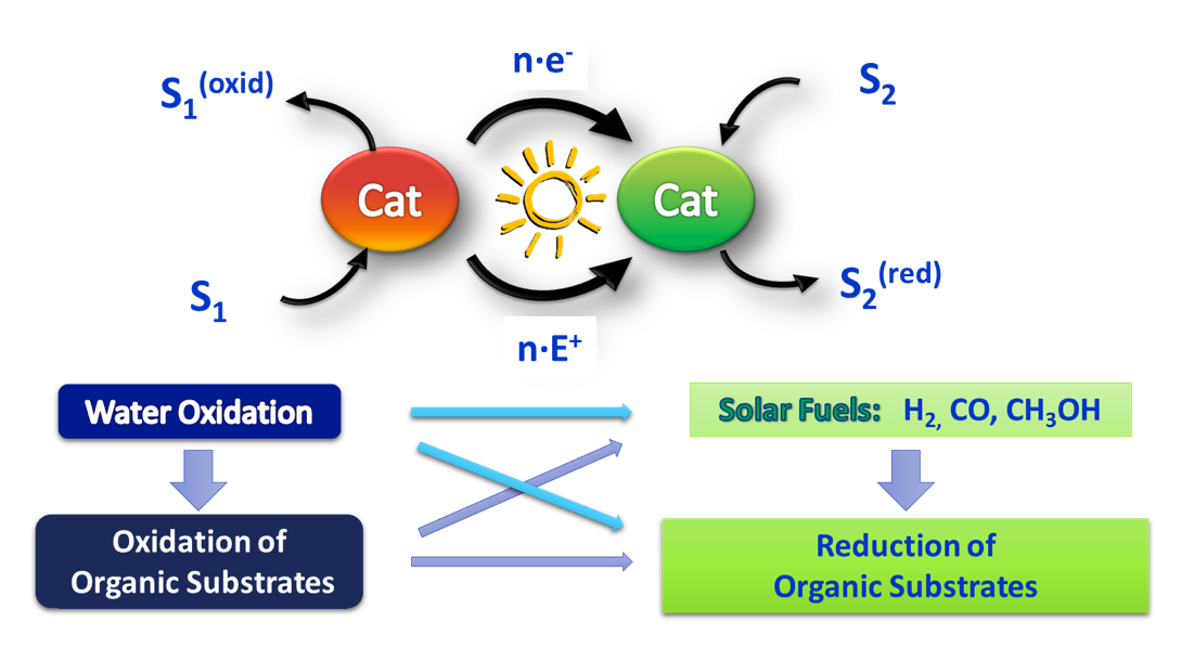 General Scheme of Artificial Photosynthesis –Beyond Solar Fuels