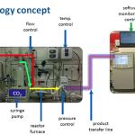 Patente_CO2conversion
