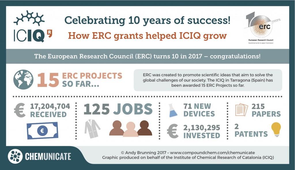 0010 – ERC Grants & ICIQ Small