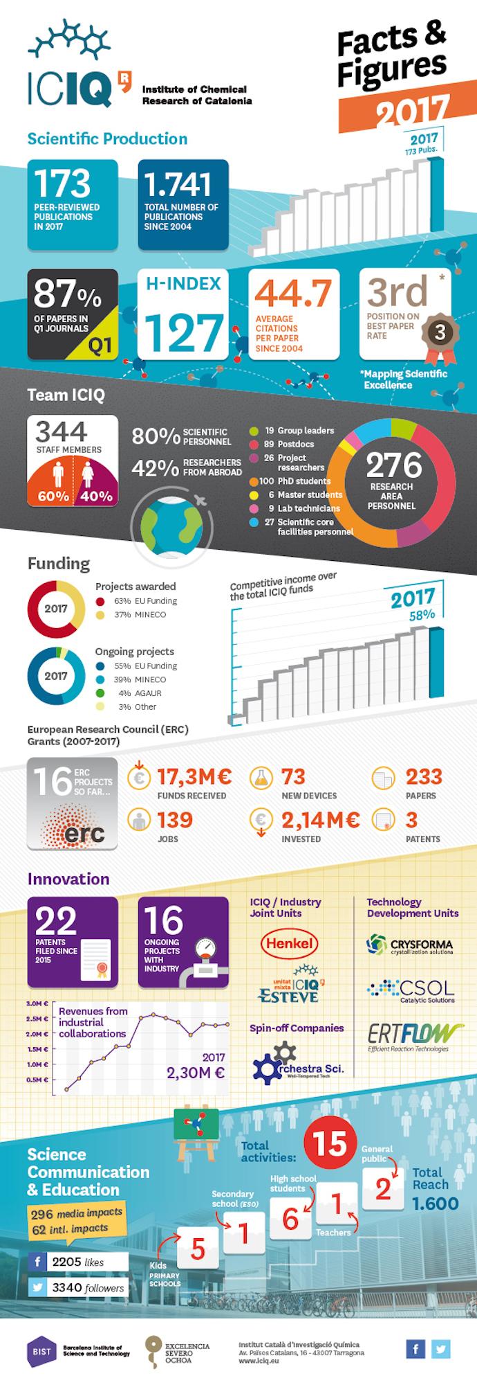 infografia-factsiciq-2017