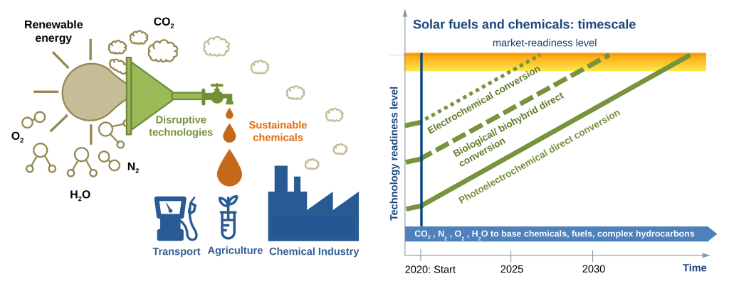 -SUNRISE will facilitate the transition to a circular economy and a carbon-neutral society. The disruptive energy technologies developed as part of the project will transform carbon dioxide, water, nitrogen, and oxygen feedstocks into fuels and chemicals using sunlight. Electrochemical conversion using renewable power in combination with electrolysers will be complemented with integrated artificial photosynthetic systems and biohybrid approaches for the direct conversion of sunlight into chemical compounds.