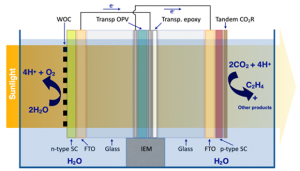 Scheme of the LICROX photoelectrochemical cell (PEC) for the generation of solar fuels. The device consists of: i) left: photoanode, water oxidation takes place, ii) middle: a semi-transparent organic photovoltaic solar cell (OPV), and iii) right: photocathode, carbon dioxide reduction (CO2R) takes place.